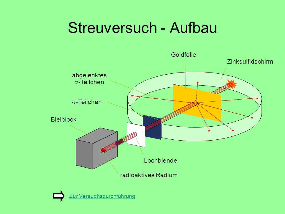 Streuversuch - Aufbau Goldfolie Zinksulfidschirm abgelenktes