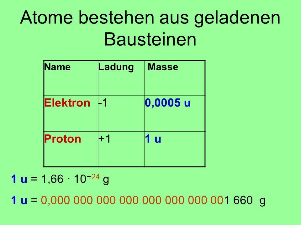 Atome bestehen aus geladenen Bausteinen