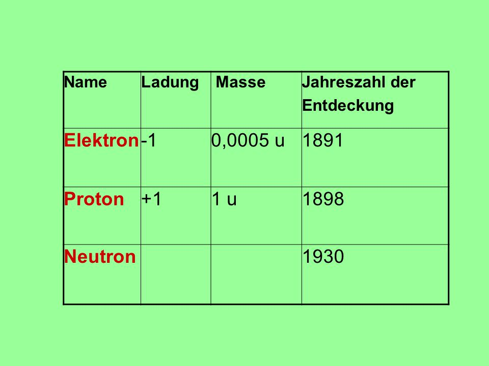 Elektron -1 0,0005 u 1891 Proton +1 1 u 1898 Neutron 1930 Name Ladung