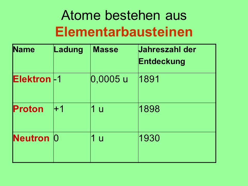 Atome bestehen aus Elementarbausteinen