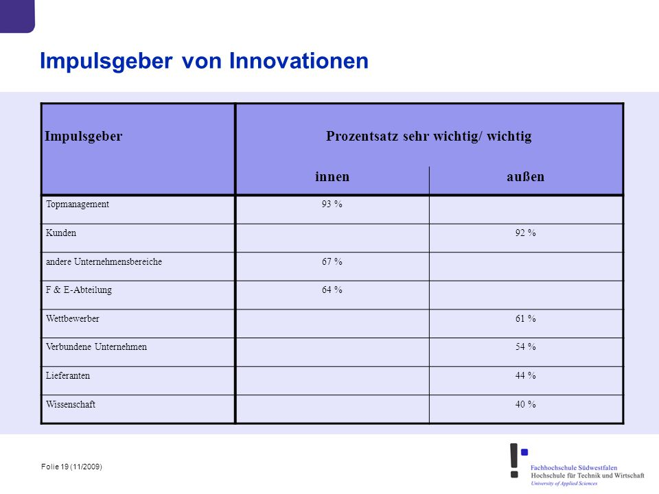Impulsgeber von Innovationen