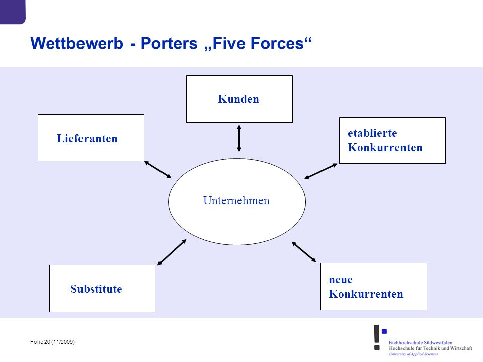 "Wettbewerb - Porters ""Five Forces"