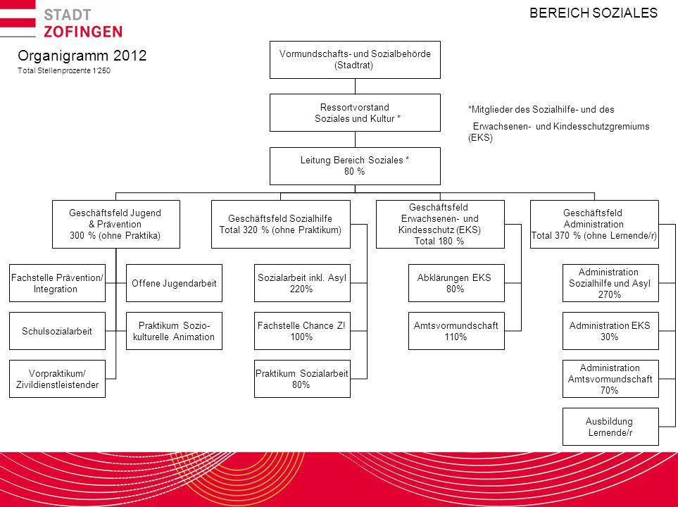 Organigramm 2012 BEREICH SOZIALES Vormundschafts- und Sozialbehörde
