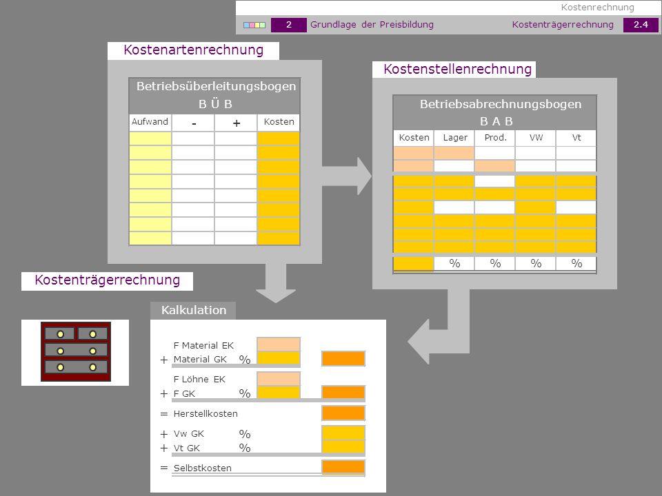 - + Kostenartenrechnung Kostenstellenrechnung Kostenträgerrechnung