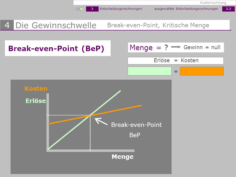 Die Gewinnschwelle 4 Break-even-Point (BeP) Menge =