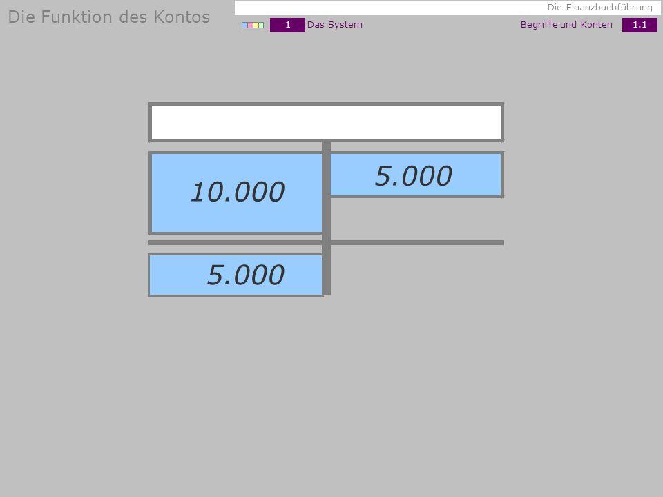 5.000 10.000 5.000 Die Funktion des Kontos 1 Das System