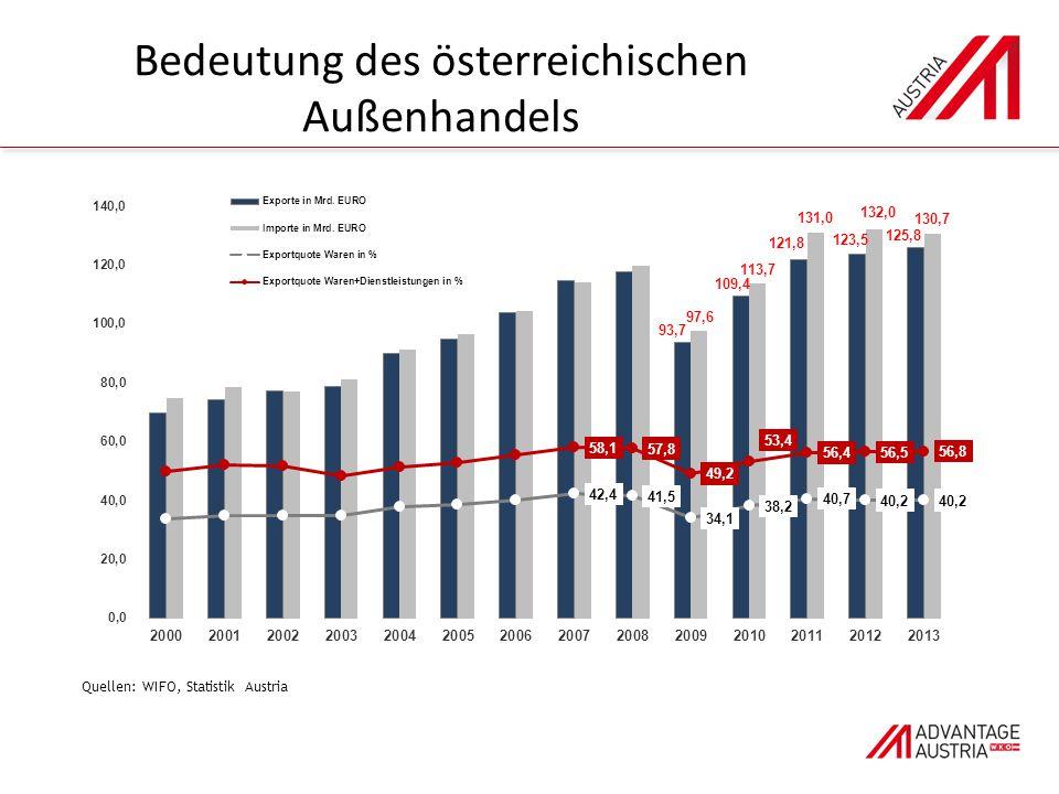 Bedeutung des österreichischen Außenhandels