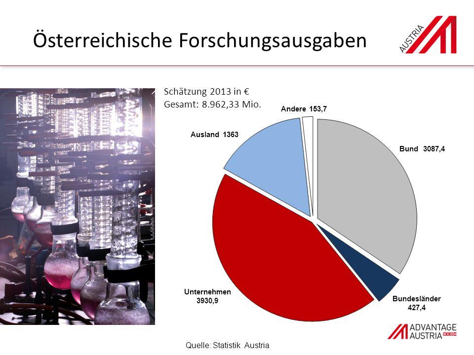 Österreichische Forschungsausgaben