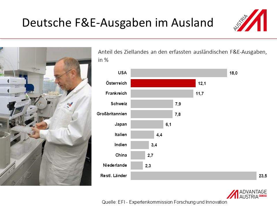 Deutsche F&E-Ausgaben im Ausland