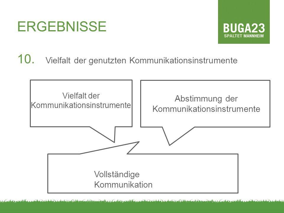 ERGEBNISSE 10. Vielfalt der genutzten Kommunikationsinstrumente