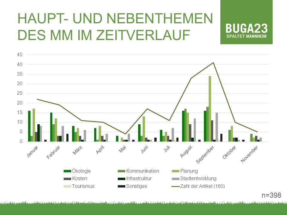 HAUPT- UND NEBENTHEMEN DES MM IM ZEITVERLAUF