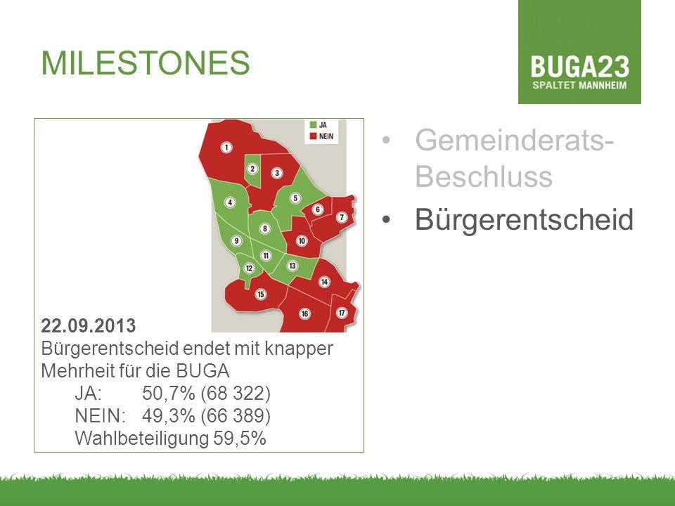 MILESTONES Gemeinderats-Beschluss Bürgerentscheid 22.09.2013