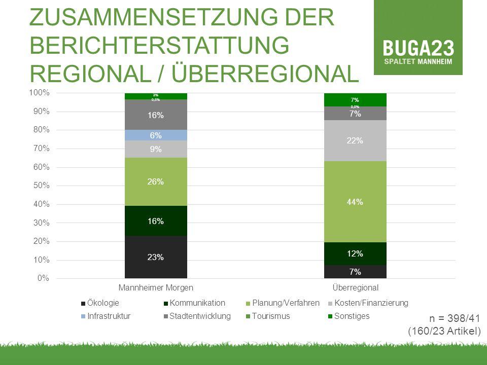 ZUSAMMENSETZUNG DER BERICHTERSTATTUNG REGIONAL / ÜBERREGIONAL