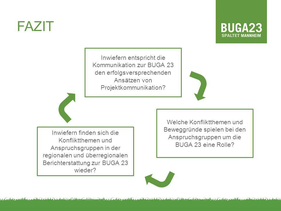 FAZIT Inwiefern entspricht die Kommunikation zur BUGA 23 den erfolgsversprechenden Ansätzen von Projektkommunikation