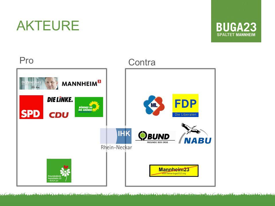 AKTEURE Pro. Contra.