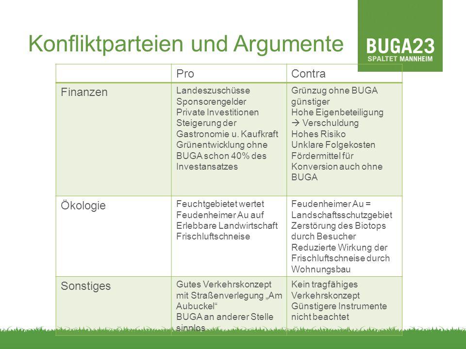 Konfliktparteien und Argumente