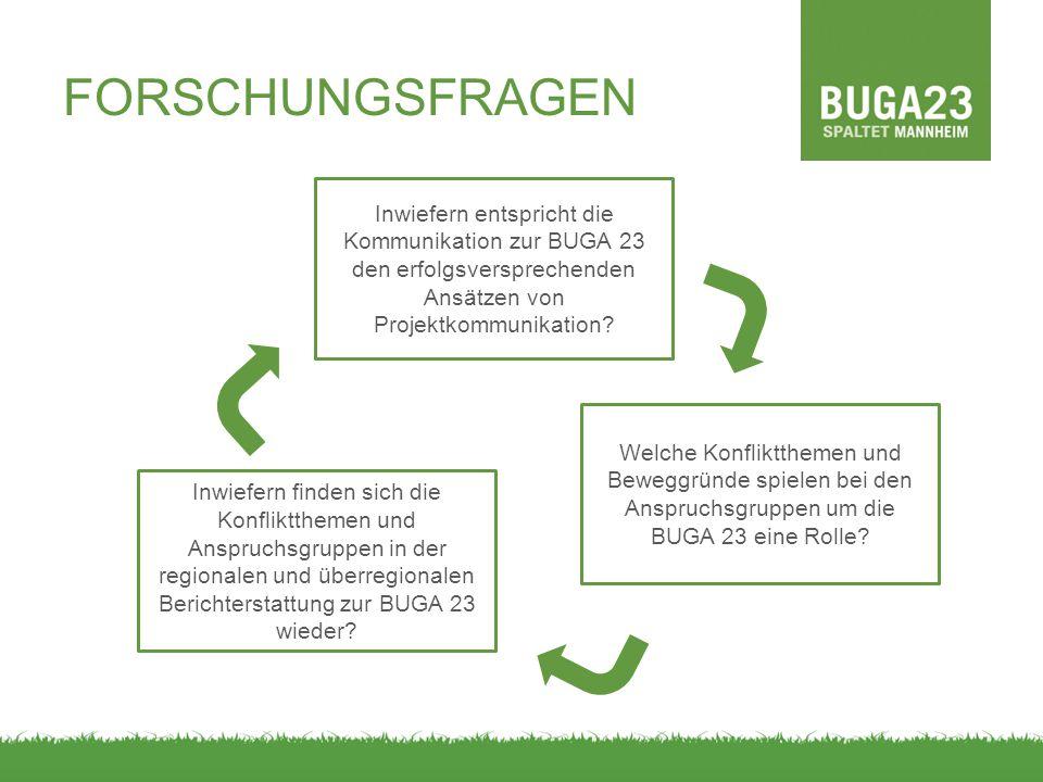 FORSCHUNGSFRAGEN Inwiefern entspricht die Kommunikation zur BUGA 23 den erfolgsversprechenden Ansätzen von Projektkommunikation