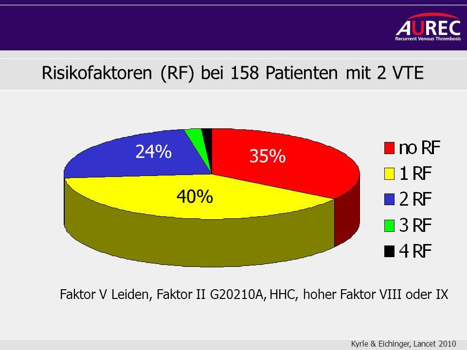 Risikofaktoren (RF) bei 158 Patienten mit 2 VTE