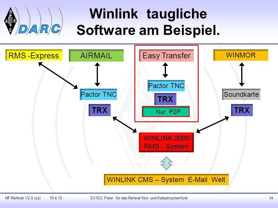 Winlink taugliche Software am Beispiel.