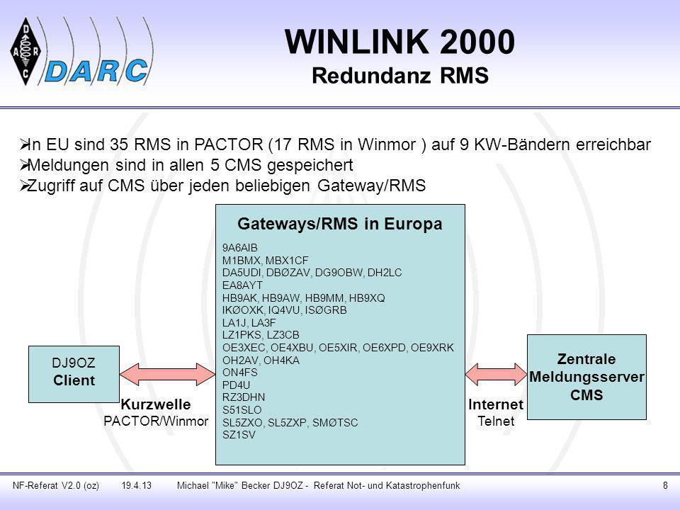 Gateways/RMS in Europa Zentrale Meldungsserver CMS