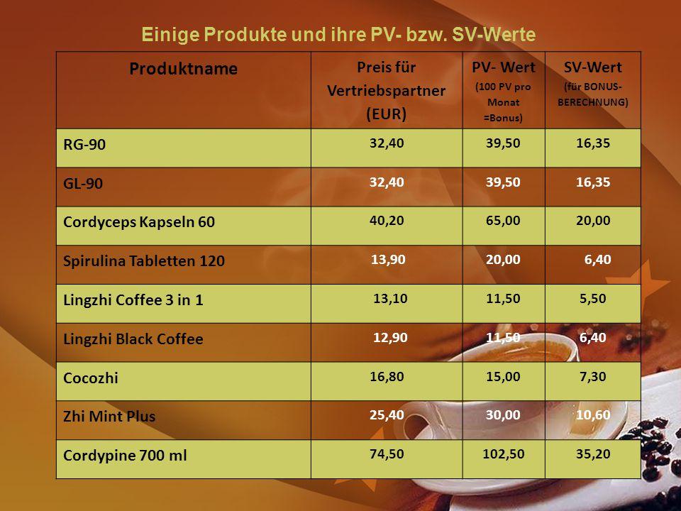 Einige Produkte und ihre PV- bzw. SV-Werte Produktname