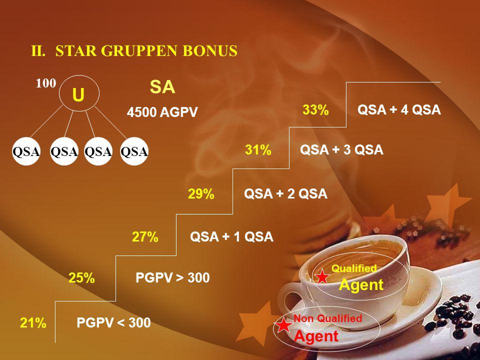 SA U II. STAR GRUPPEN BONUS Agent 100 4500 AGPV 33% QSA + 4 QSA QSA