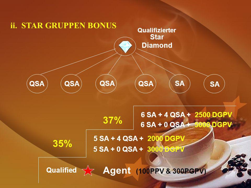 U 37% 35% Agent (100PPV & 300PGPV) ii. STAR GRUPPEN BONUS Star Diamond
