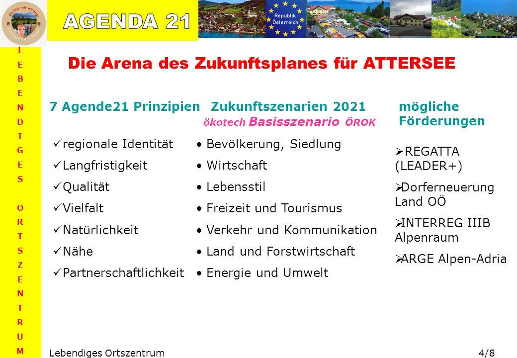 AGENDA 21 Die Arena des Zukunftsplanes für ATTERSEE