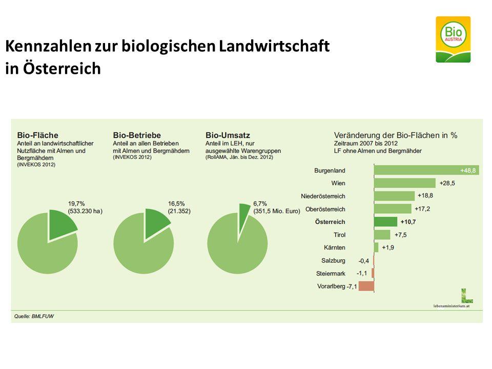 Kennzahlen zur biologischen Landwirtschaft