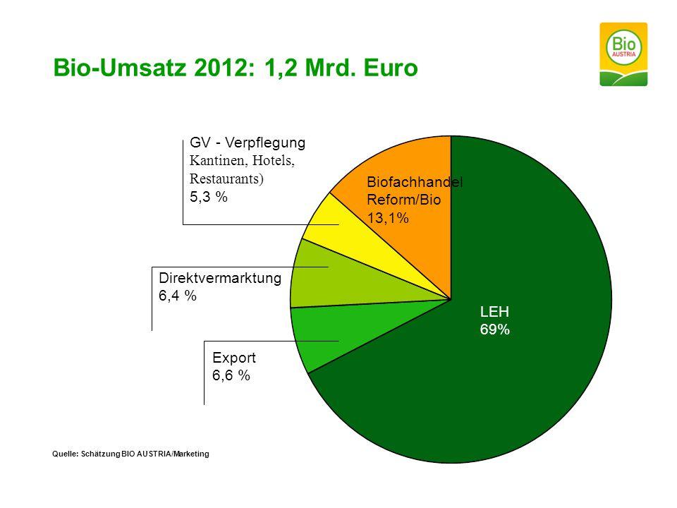 Bio-Umsatz 2012: 1,2 Mrd. Euro GV - Verpflegung