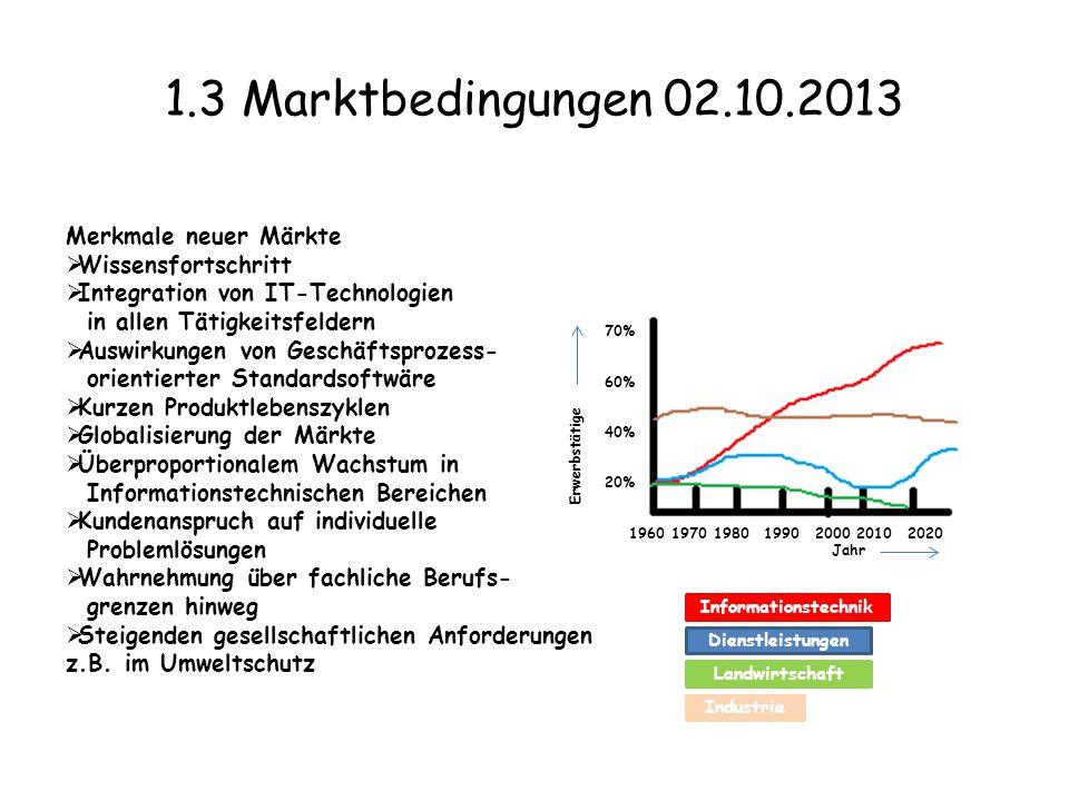 1.3 Marktbedingungen 02.10.2013 . Merkmale neuer Märkte