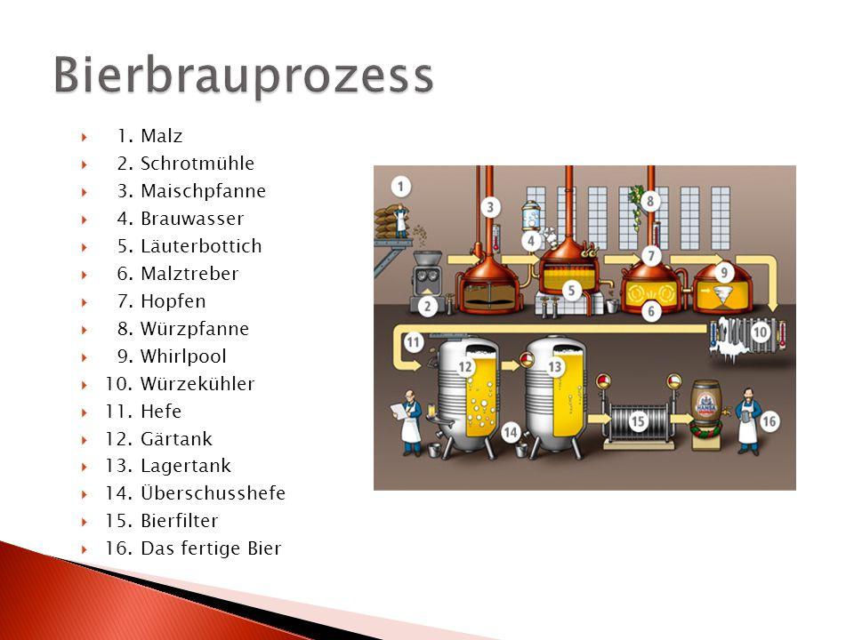 Bierbrauprozess 1. Malz 2. Schrotmühle 3. Maischpfanne 4. Brauwasser