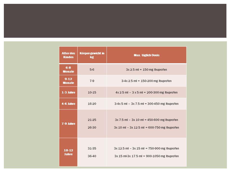 4x 2.5 ml – 3 x 5 ml = 200-300 mg Ibuprofen