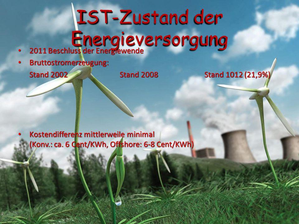 IST-Zustand der Energieversorgung