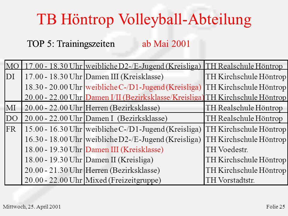 TOP 5: Trainingszeiten ab Mai 2001 TOP 5: Trainingszeiten
