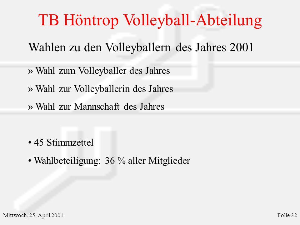 Wahlen zu den Volleyballern des Jahres 2001