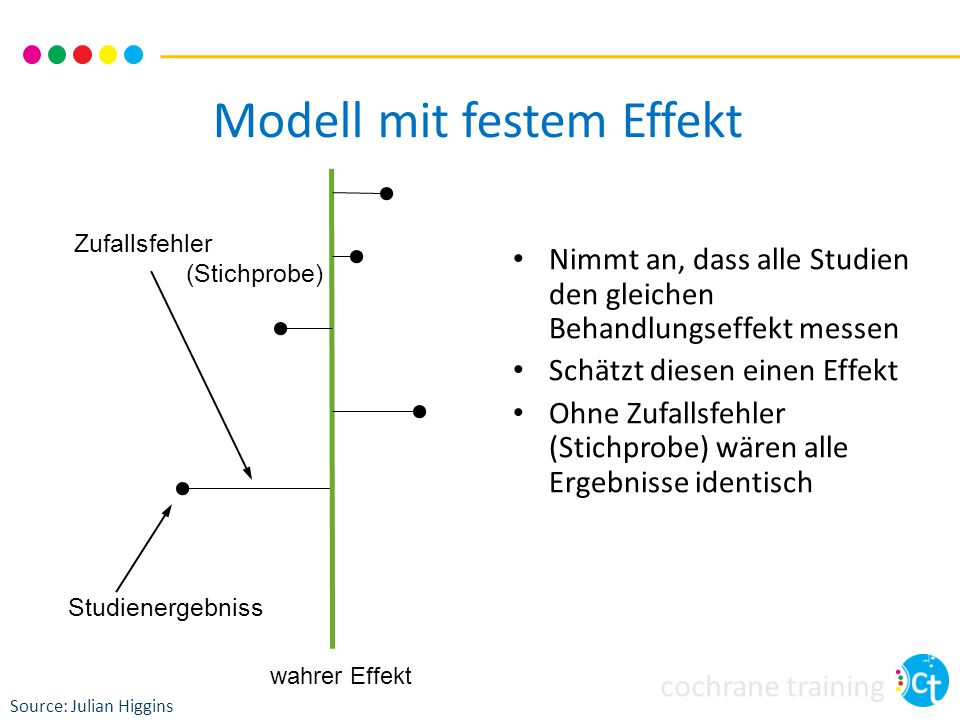 Modell mit festem Effekt