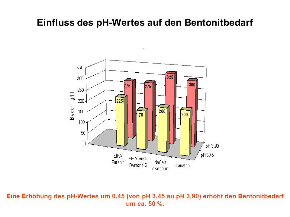 Einfluss des pH-Wertes auf den Bentonitbedarf