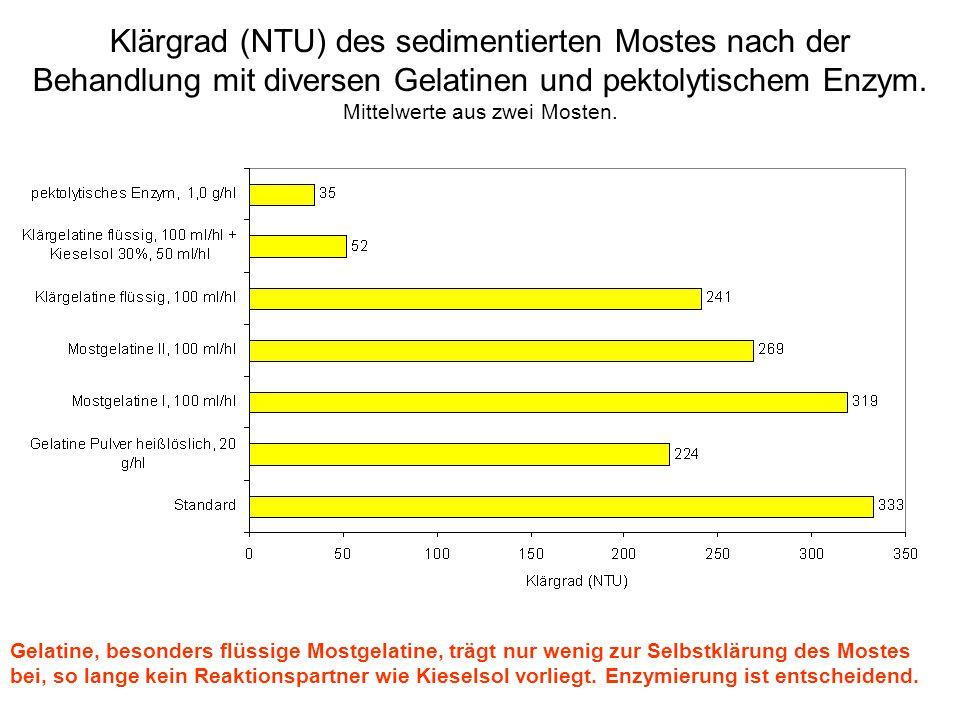 Klärgrad (NTU) des sedimentierten Mostes nach der Behandlung mit diversen Gelatinen und pektolytischem Enzym. Mittelwerte aus zwei Mosten.