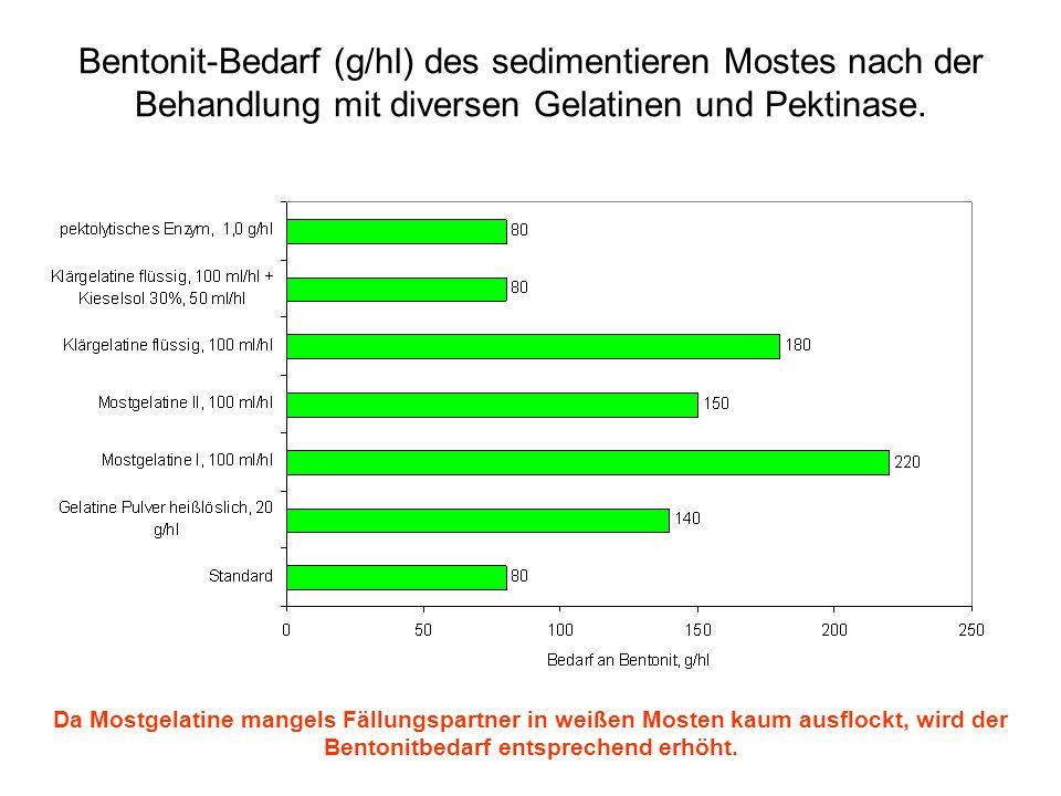 Bentonit-Bedarf (g/hl) des sedimentieren Mostes nach der Behandlung mit diversen Gelatinen und Pektinase.