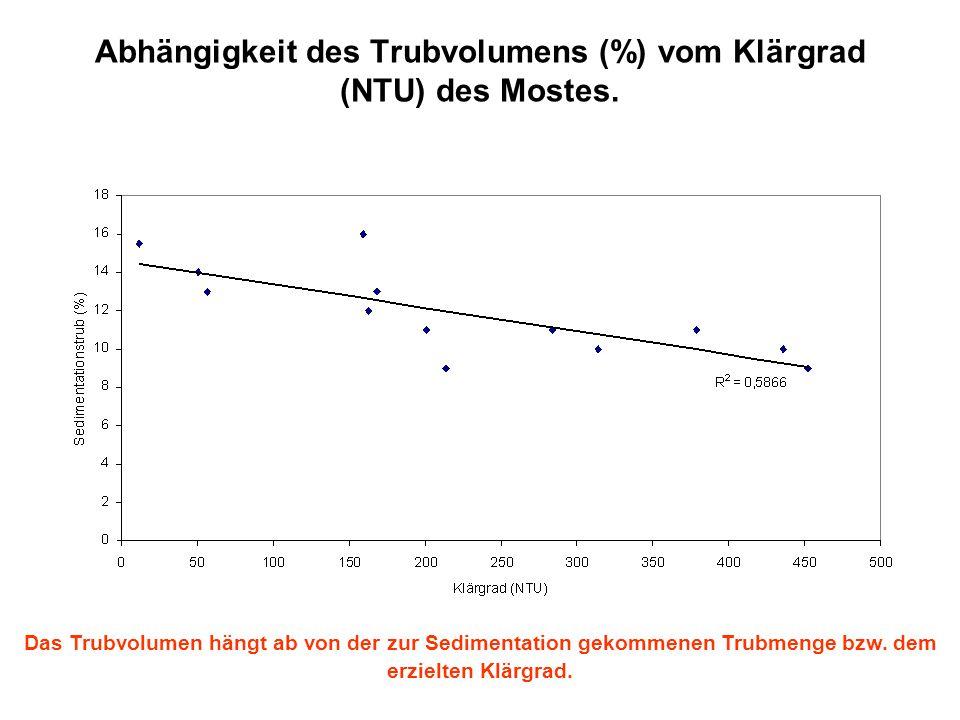 Abhängigkeit des Trubvolumens (%) vom Klärgrad (NTU) des Mostes.