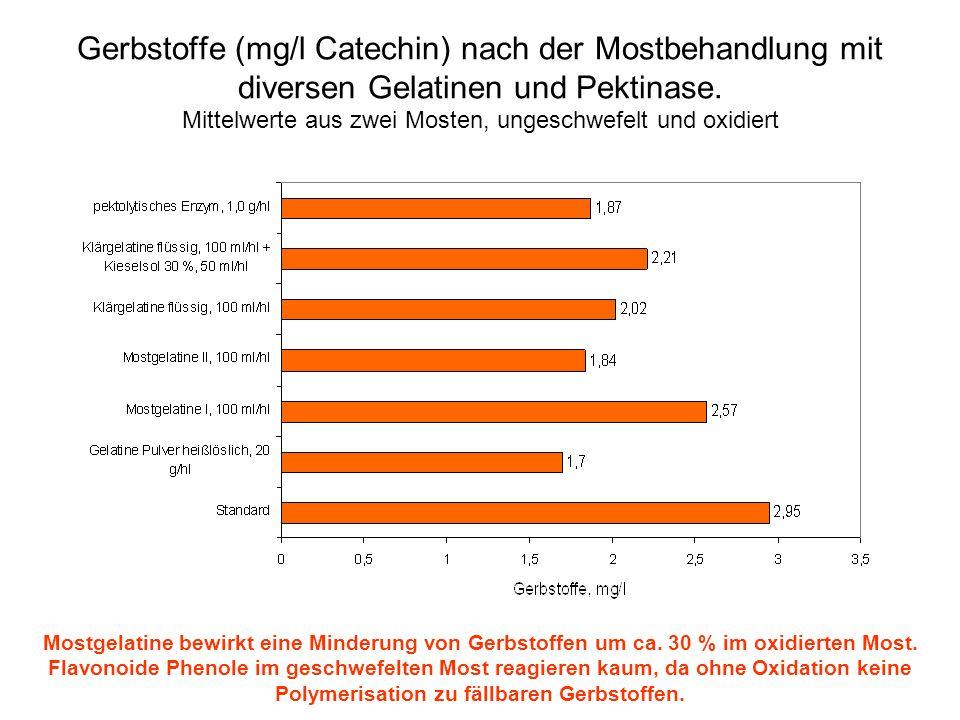 Gerbstoffe (mg/l Catechin) nach der Mostbehandlung mit diversen Gelatinen und Pektinase. Mittelwerte aus zwei Mosten, ungeschwefelt und oxidiert