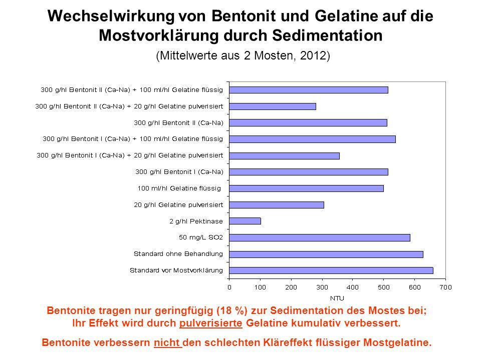 Wechselwirkung von Bentonit und Gelatine auf die Mostvorklärung durch Sedimentation (Mittelwerte aus 2 Mosten, 2012)
