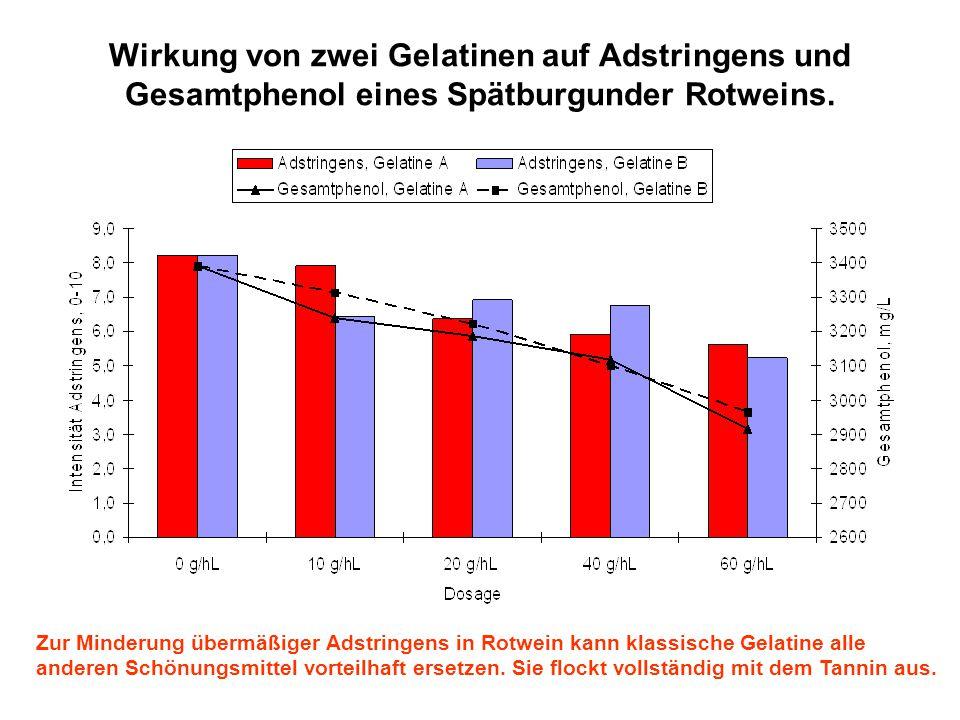 Wirkung von zwei Gelatinen auf Adstringens und Gesamtphenol eines Spätburgunder Rotweins.