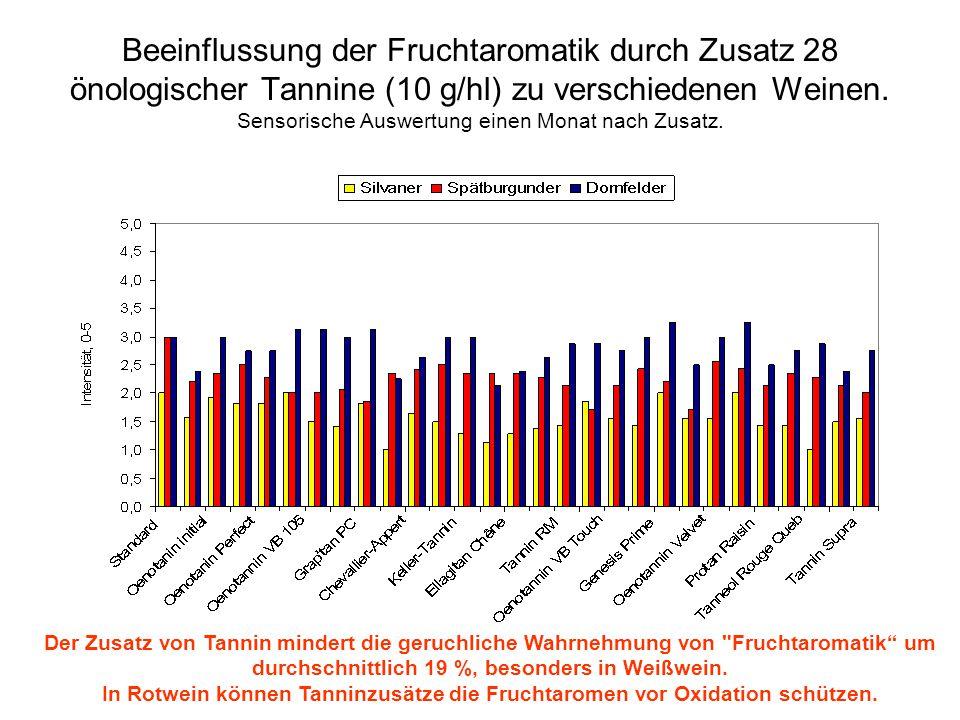 Beeinflussung der Fruchtaromatik durch Zusatz 28 önologischer Tannine (10 g/hl) zu verschiedenen Weinen. Sensorische Auswertung einen Monat nach Zusatz.