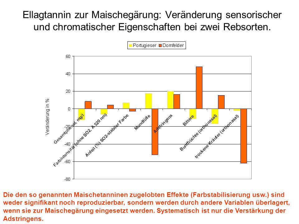Ellagtannin zur Maischegärung: Veränderung sensorischer und chromatischer Eigenschaften bei zwei Rebsorten.