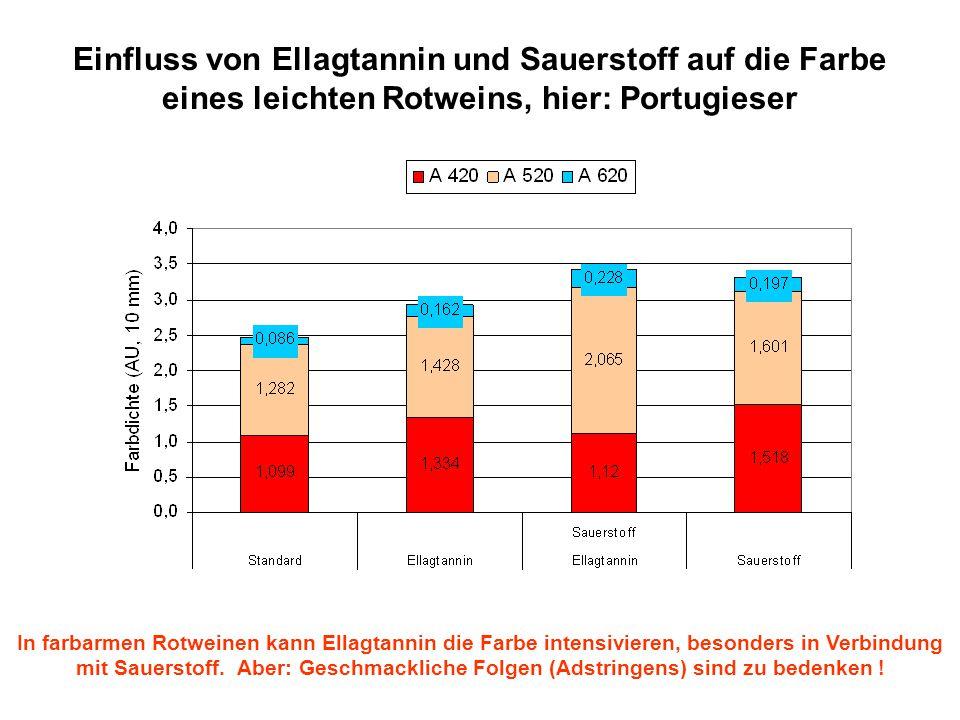 Einfluss von Ellagtannin und Sauerstoff auf die Farbe eines leichten Rotweins, hier: Portugieser