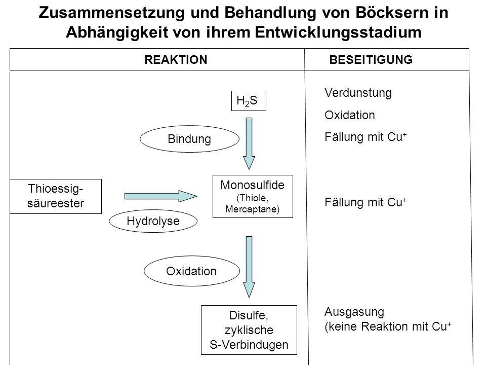 Zusammensetzung und Behandlung von Böcksern in Abhängigkeit von ihrem Entwicklungsstadium