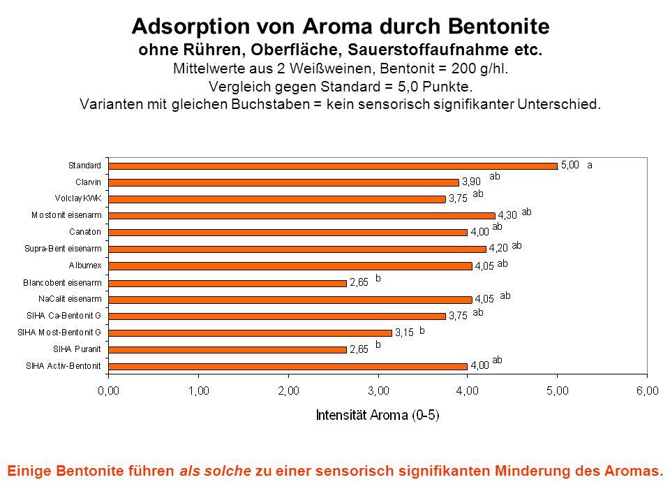 Adsorption von Aroma durch Bentonite ohne Rühren, Oberfläche, Sauerstoffaufnahme etc. Mittelwerte aus 2 Weißweinen, Bentonit = 200 g/hl. Vergleich gegen Standard = 5,0 Punkte. Varianten mit gleichen Buchstaben = kein sensorisch signifikanter Unterschied.