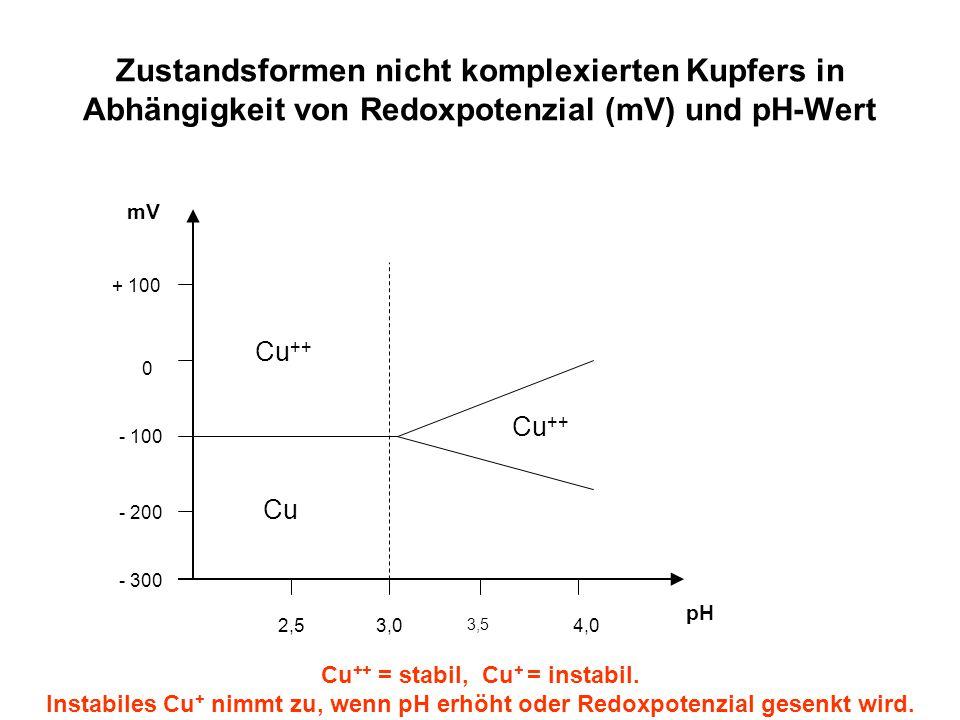 Zustandsformen nicht komplexierten Kupfers in Abhängigkeit von Redoxpotenzial (mV) und pH-Wert
